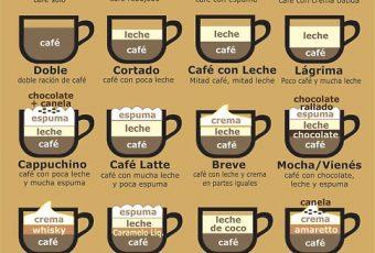Infografía con las diferentes formas de preparar café
