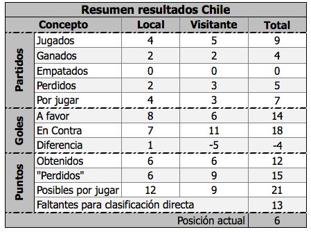Calendario Eliminatorias Brasil 2014 Excel 1