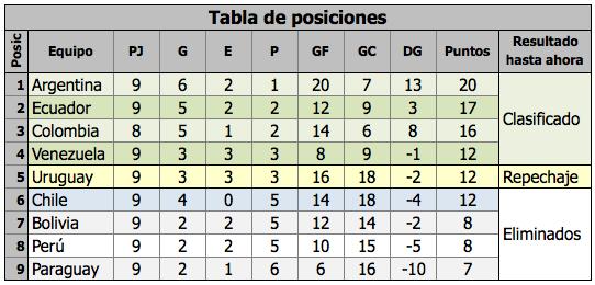 Calendario Eliminatorias Brasil 2014 Excel 3