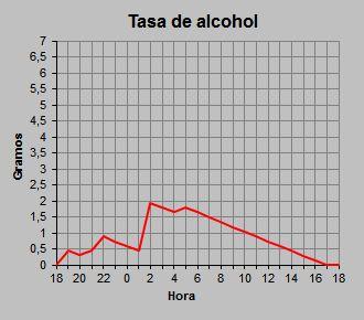 grafico alcoholemia excel