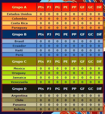 tabla fase de grupos copa america