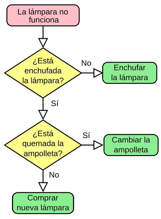 mapa conceptual diagrama de flujo