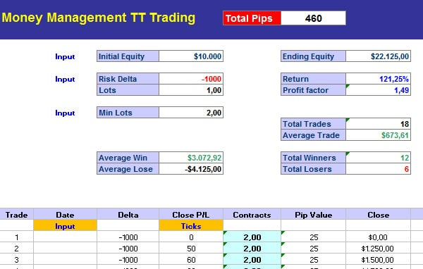 forex excel sheet money management