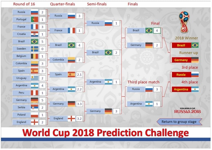 World Cup 2018 Prediction Challenge